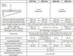 Tischbohrdurchmesser 25mm - 615x330x1015mm