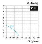 Kühlmittelpumpe, Einsatzlänge 100 mm, 0,15 kw, 3x400v