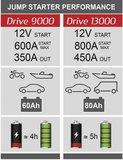 Lithium-Booster und Backup-Akku-Laufwerk 13000_